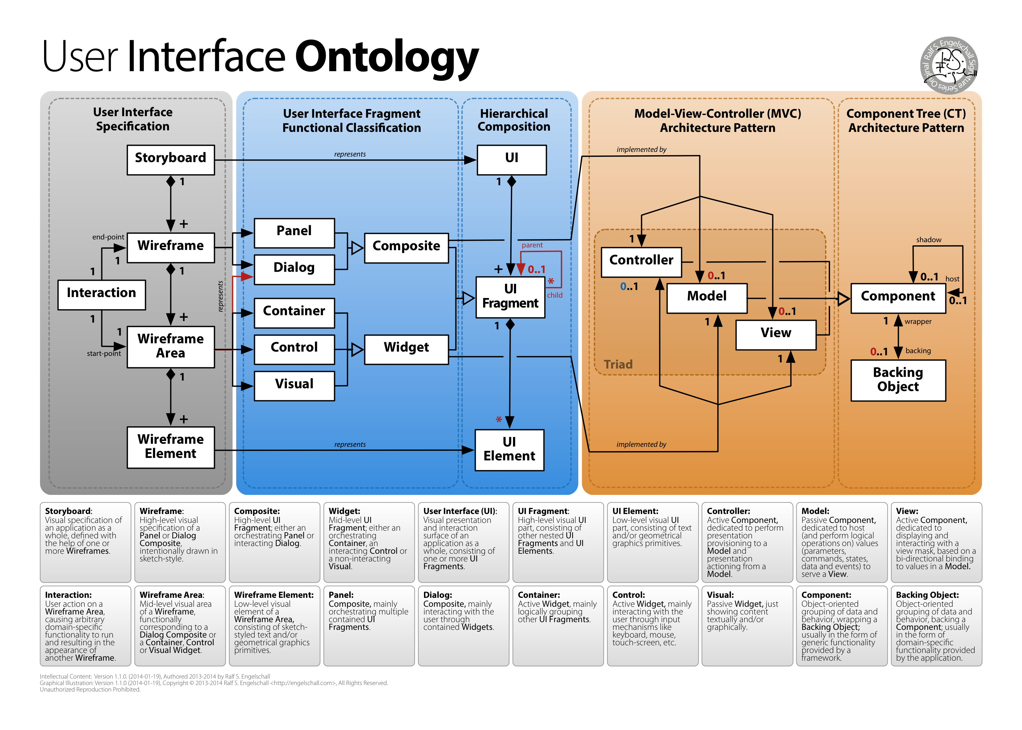 User Interface Architecture Ontology